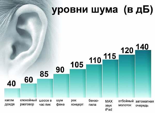 Максимальные значения шума
