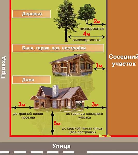 Размещение строений