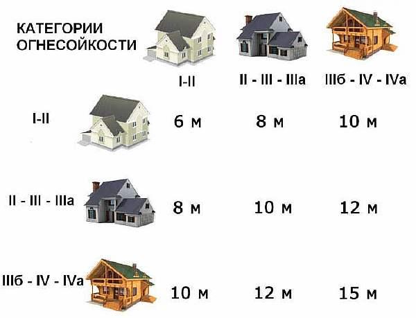 Нормы расположения построек