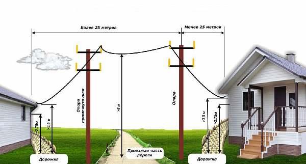 Нормы для установки столбов