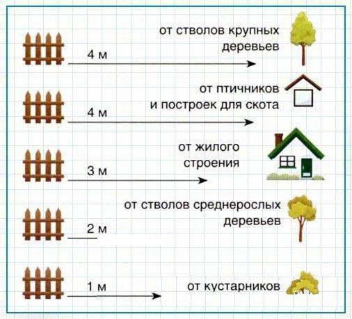 Схема расположения построек