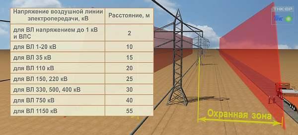 Размеры охранной зоны