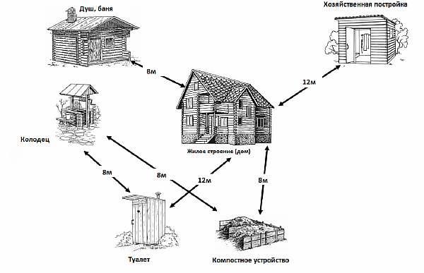 Отступы при строительстве