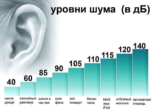 Средние значения шума